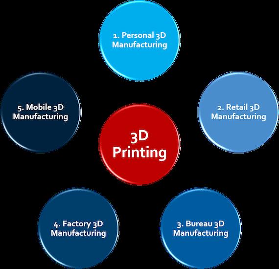 Engaged Manufacturing Scenarios Schematic