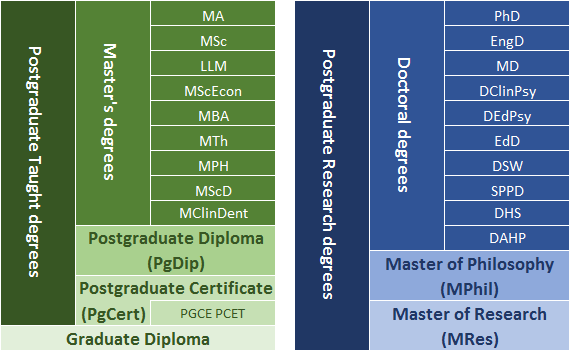 Postgraduate taught degrees: Master's degrees - MA; MSc; LLm; MScEcon; MBA; MTh; MPH; MScD; MClinDent. Postgraduate taught degrees also include Postgraduate Diploma (PgDip); Postgraduate Certificate (PgCert) and PGCE PCET; Graduate Diploma. Postgraduate Research degrees: Doctoral degrees - PhD; EngD; MD; DClinPsy; DEdPsy; EdD; DSW; SPPD; DHS; DAHP. Research degrees also include Master of Philosophy (MPhil) and Master of Research (MRes).