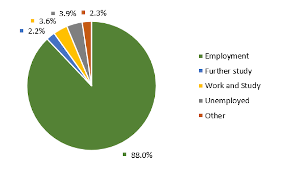 Pie chart showing that 88% of postgraduate research graduates found further employment, 3.9% were unemployed, 3.6% were in work and study, 2.3% were involved in 'other' and 2.2% were in further study.