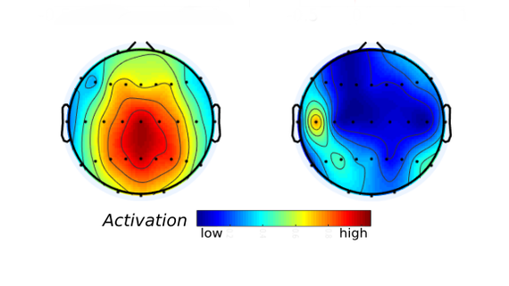 two heads show different brain activity between participants in different contexts