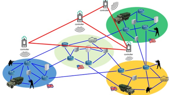 Series of connected images showing a typical MANET coalition network