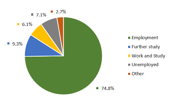 Pie chart illustrating postgraduate taught graduate destinations: 74.8% in employment; 9.3% in further study; 6.1% in work and study; and 7.1% unemployed and 2.7% 'other'.