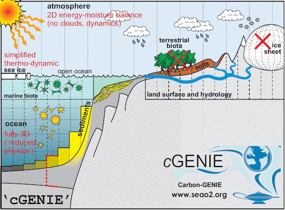 Schematic representation of the cGENIE earth system model