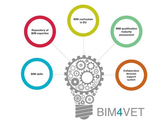 BIM4Vet logo