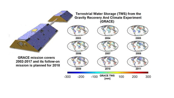 GRACE measures spatial-temporal changes of Earth's gravity