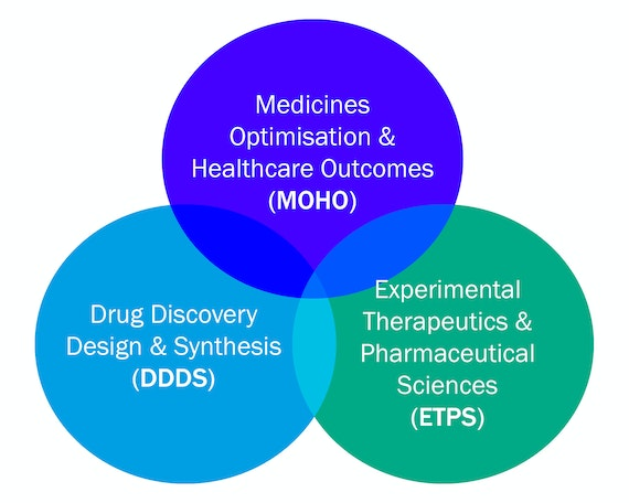 Venn diagram illustrating our research themes
